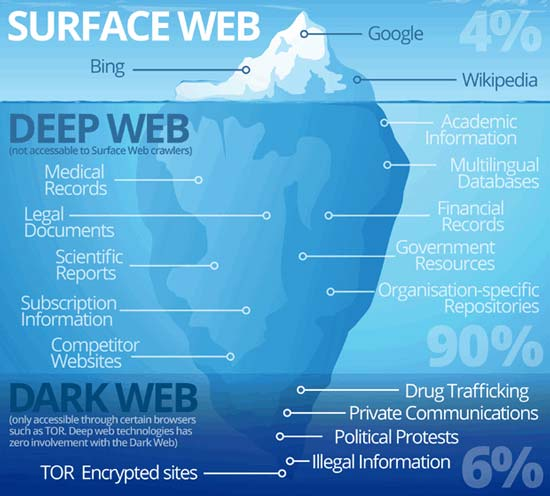 How to Access the Deep Web (Dark Web) - Complete Guide