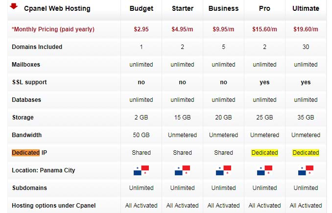 Best Anonymous Web Hosting Service 2019