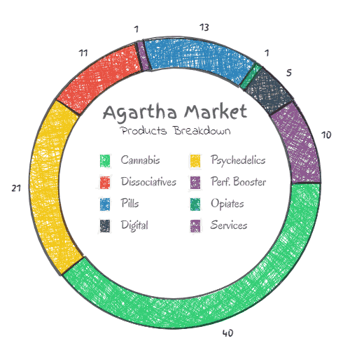 What Products are Available on Agartha Marketplace?